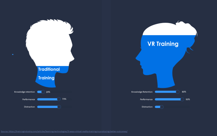 VR knowledge retention
